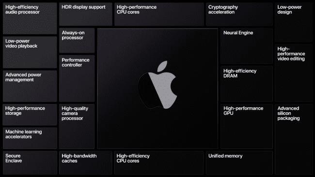 ¿Cómo afectará el cambio de Intel a Arm Cpus a los usuarios de Mac?